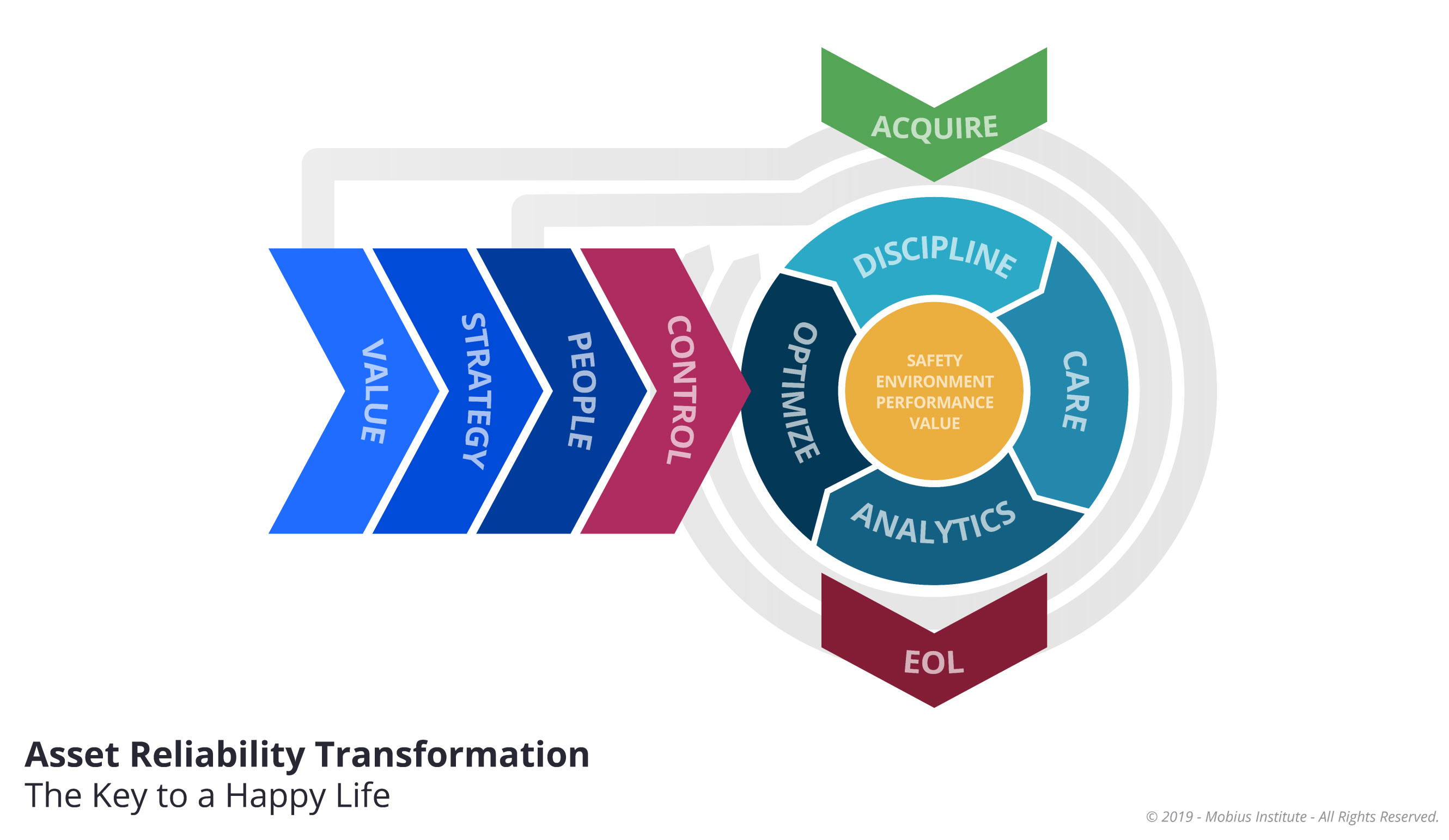 The Asset Reliability Transformation Process