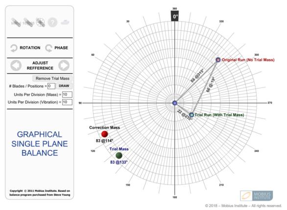 graphical single plan balance