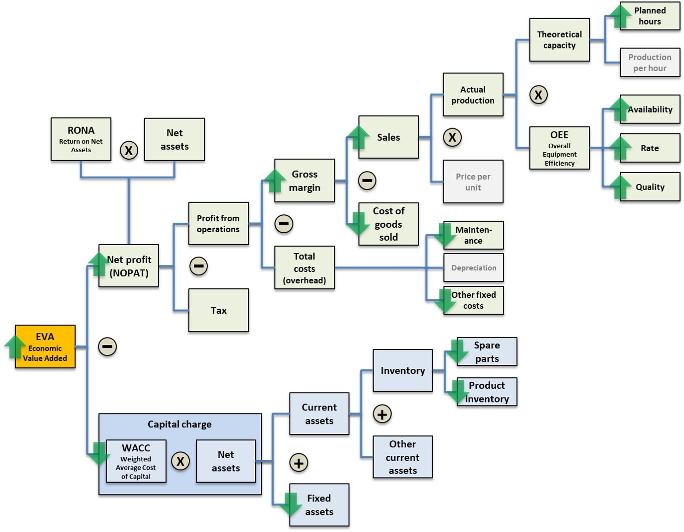EVA flow chart