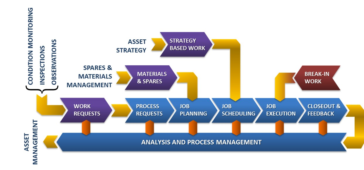 Work and spares management process chart