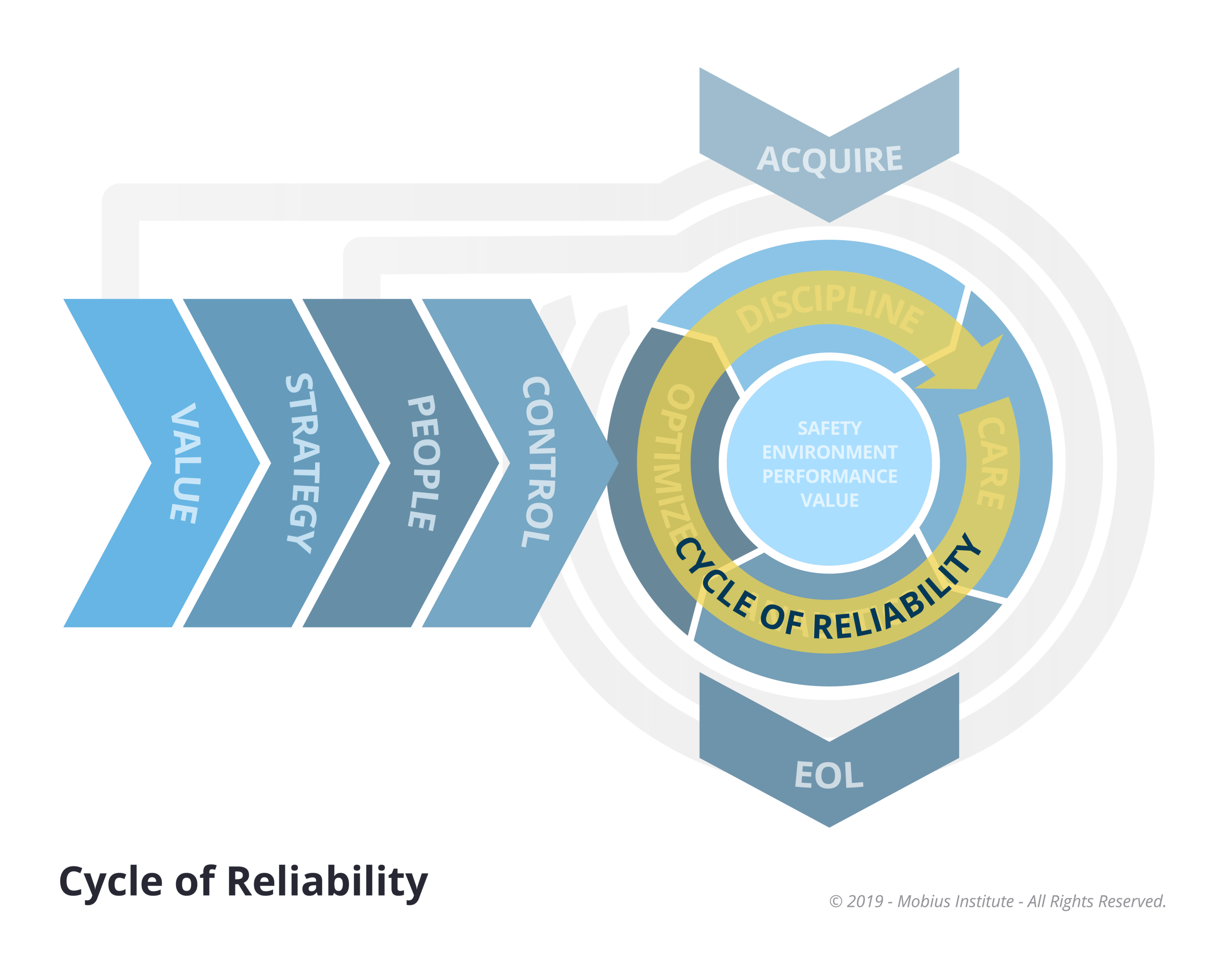 Cycle of Reliability