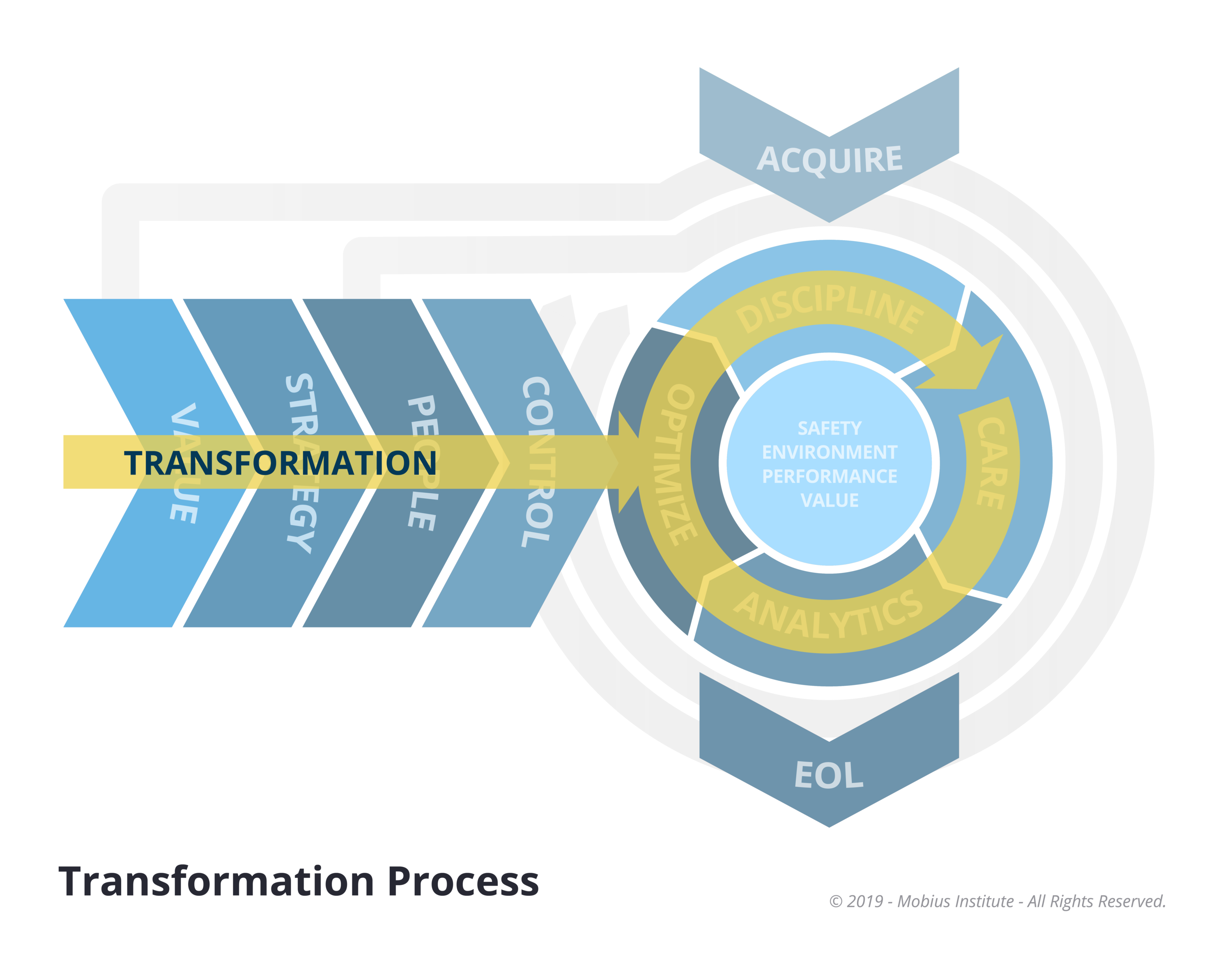 Asset Reliability Transformation Process