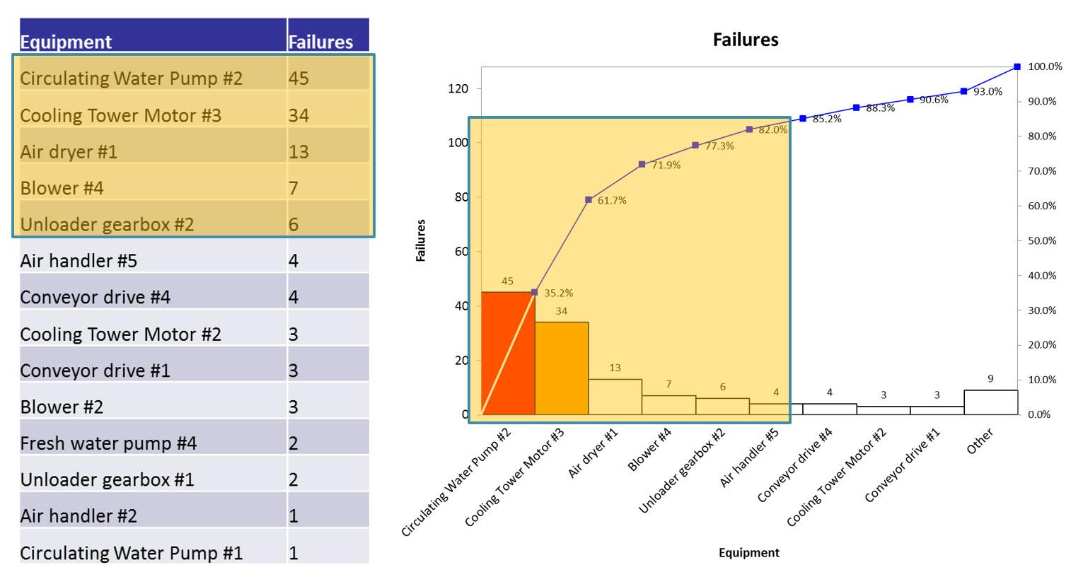 asset criticality ranking and pareto analysis