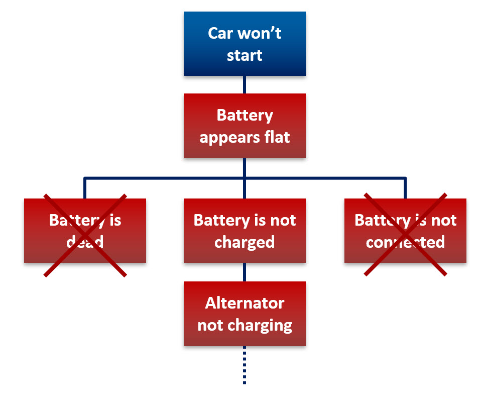 Fault Tree Analysis Flow Chart 2