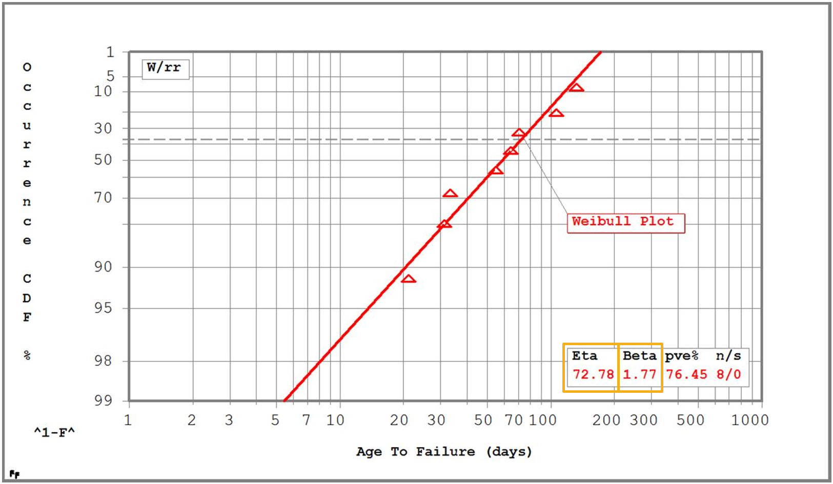 Reliability engineering analytics age to failure graph
